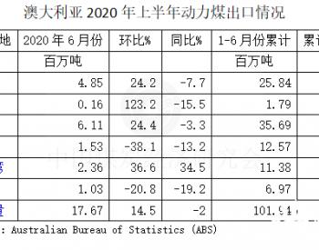 2020年1-6月澳大利亚动力煤出口微增0.3%