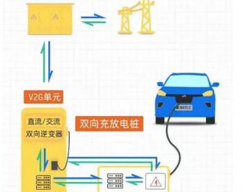 奥迪研发的汽车双向充电V2G技术,会成为下一个热点吗?