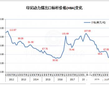2020年8月份印尼动力煤标杆价格50.34美元/吨 降成历史最低水平
