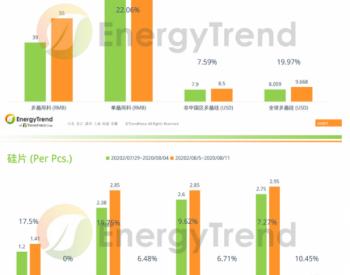EnergyTrend:光伏产业供应链价格报告(8月10日)