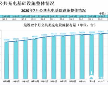截至2020年7月全国充电桩保有量134.<em>1</em>万台,同比增加27.6%