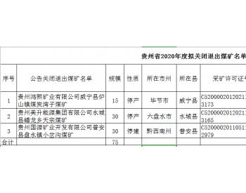贵州省2020年度拟关闭退出煤