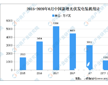 2020年中国光伏支架市场现状及发展趋势预测分析