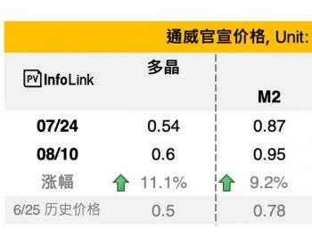三季度硅料最短缺!通威多晶电池已上调20%<em>光伏</em>产业链涨价周期持续