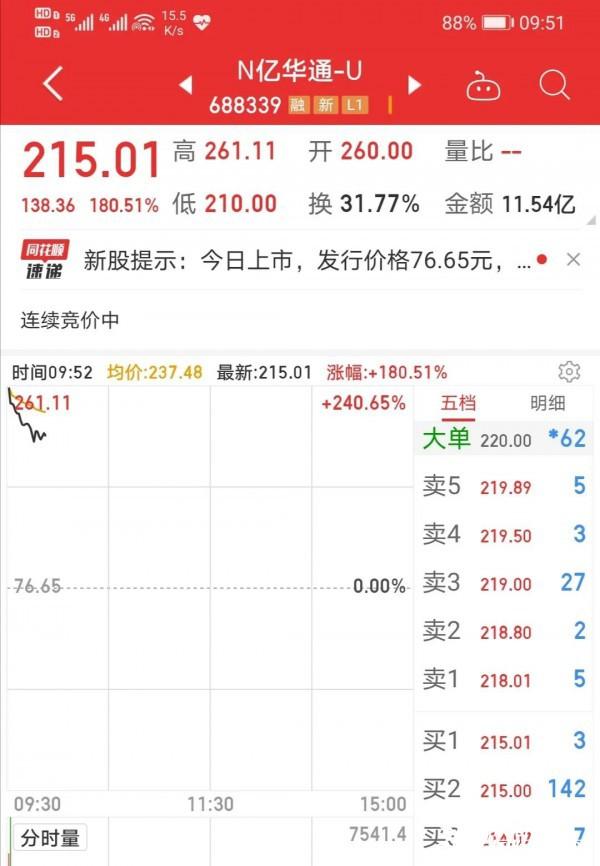 总市值149亿!亿华通科创板上市震撼人心发售!