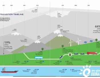 【DNV-GL展望】2014-2050:全球<em>能源</em>转型的7个峰值和9个关键节点