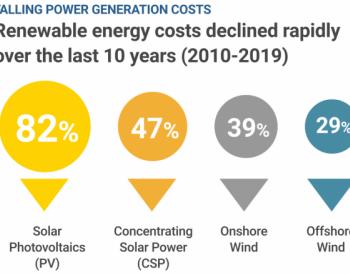 同样100万美元<em>投资</em>:2019年风电光伏装机容量是2009年的多少倍?