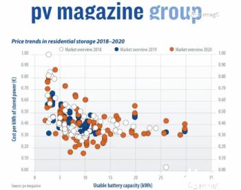 2018-2020年户用储能的价格趋势
