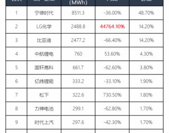 动力电池市场格局改变,国内企业如何找准定位?