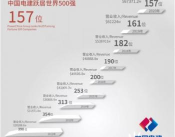 中国电建跃居世界500强第157位