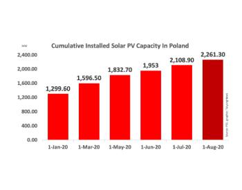 截止8月波兰累计<em>太阳能</em>光伏装机超2.26GW