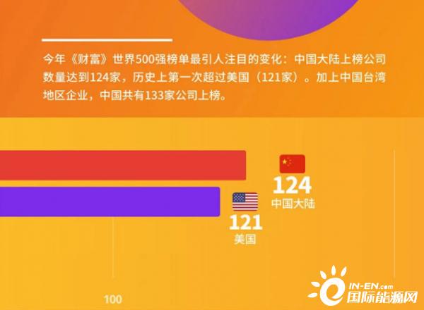 中国石化、国家电网、中国石油稳坐前五!我国40家电力能源公司走上全球500强!