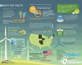 <em>风电</em>已成<em>美国</em>电力投资的首选,但疫情威胁25GW的项目实施