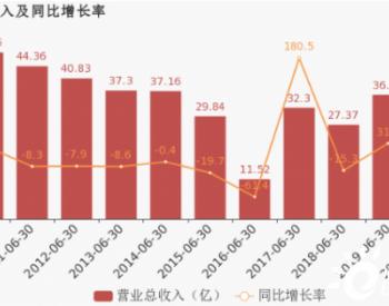 太原重工:2020上半年归母净利润同比盈转亏,毛利率下降7.5%