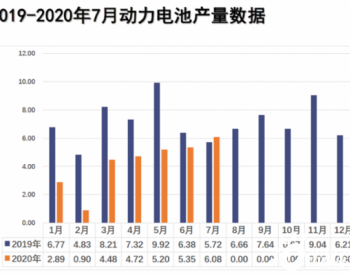 2020年7月我国动力电池装车量同环比上升6.8%