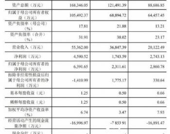 """追涨或浮亏近3成!""""中国氢能第一股""""亿华通首秀高开低走 估值较同行仍有空间 后市..."""