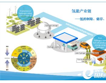 氢能到底是不是未来?深度解析氢能现状及发展