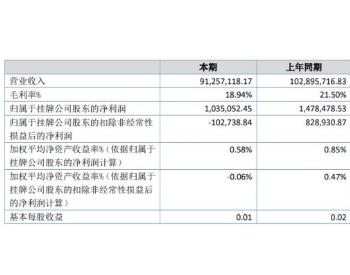 天蓝环保2020年上半年净利103.51万下滑29.99%已开工<em>项目</em>工程进度延后