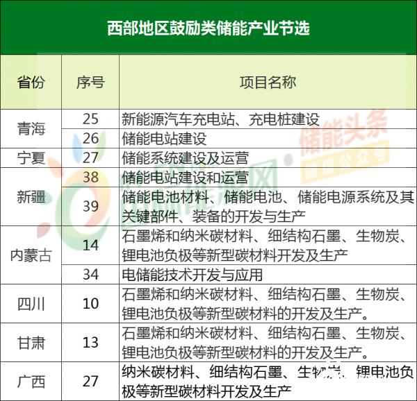 7省份储能产业清单出炉!发改委鼓励西部地区储能产业发展!-能源政策法规-中国能源政策-能源政策-能源资讯-国际能源网