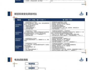 GB 38031-2020《电动汽车用<em>动力蓄电池</em>安全要求》标准解读