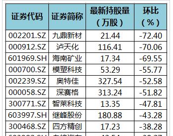 24股遭陆股通减仓超30%<em>九鼎新材</em>环比降幅最大