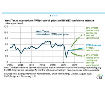 美国能源信息署:2020年<em>国际</em>油价将比去年下降36%,2021年预期将反弹