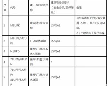 <em>招标</em> 田湾核电站7、8号机组取水隧洞及构筑物建安工程<em>招标</em>公告