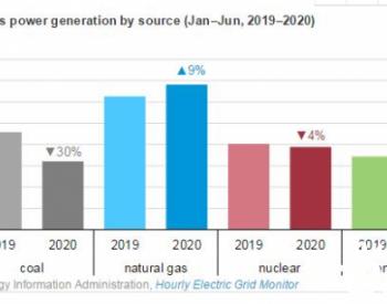 上半年美国燃煤发电量降30%天然气发电量增9%