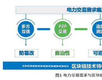 北京电力交易中心有限公司 谢开,张显等:<em>区块链</em>与电力交易融合需要研究啥?