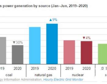 上半年美国燃煤<em>发电量</em>降30%天然气<em>发电量</em>增9%