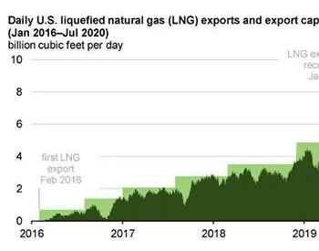 今夏美国<em>LNG</em>出口仍处于较低水平
