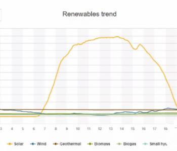 美国加州再现电力危机,化石能源拯救电网?