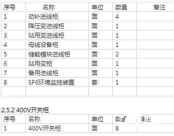 招标丨华能山东半岛南4号海上风电项目陆上运维中心电气一次设备40.5kV<em>开关柜</em>、400V...
