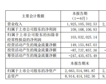 <em>贵州燃气</em>2020年上半年净利1.1亿减少21%燃气销售价格降低