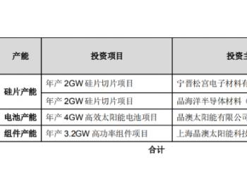 新建4GW硅片切片,4GW 高效<em>电池</em>,3.2GW 高功率组件,晶澳拟扩建一体化产能