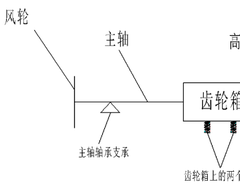 <em>风电</em>机组传动形式及工作原理|安维士