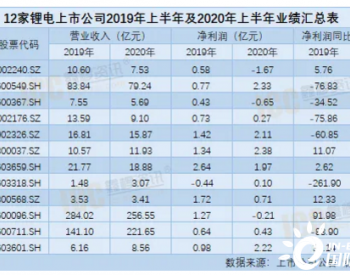12家锂电材料上市公司2020年上半年业绩汇总