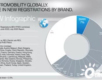 如何看待BMW的10年700万电动化车辆的计划?