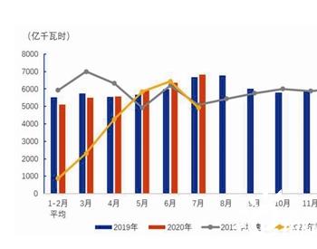 中电联:前7月黑色和有色行业累计<em>用电</em>量正增长