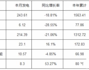 河南省7月新能源发电23.1亿千瓦时 同比增长16%