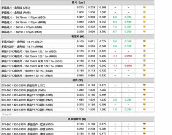 <em>单晶组件</em>价格上涨每瓦1.55-1.65元