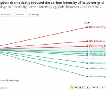 英国vs.德国:能源低碳转型对比鲜明的两个典型