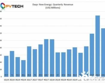 大全预计未来18个月硅料需求仍将超供给,新上线产能仅约10万吨