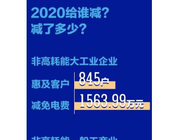 湖南永州:预计全年降低<em>企业用电成本</em>0.76亿元