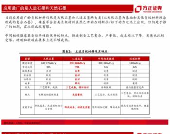 锂电池负极行业深度报告:详解生产工艺,细评性能高低