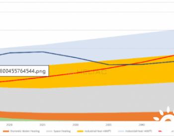 研究 | 光热利用——一个万亿美元级的绿色能源市场?