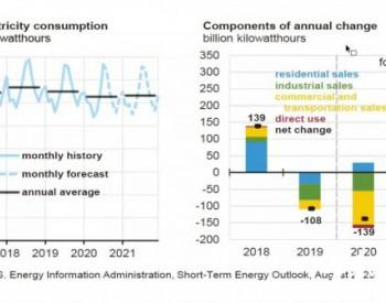 EIA:2020年可再生能源将成为美国增长最快的电力来源