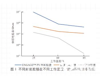 ENGAGE™ PV POE胶膜对双面<em>光伏</em>组件长期可靠性的影响
