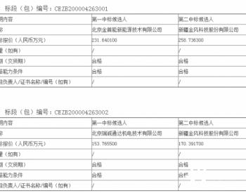 中标丨国华投资河北分公司2020年风电机组备件采购公开招标项目中标候选人公示
