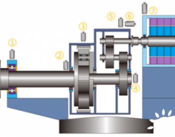 风电机组叶片气动不平衡检测及精准定位